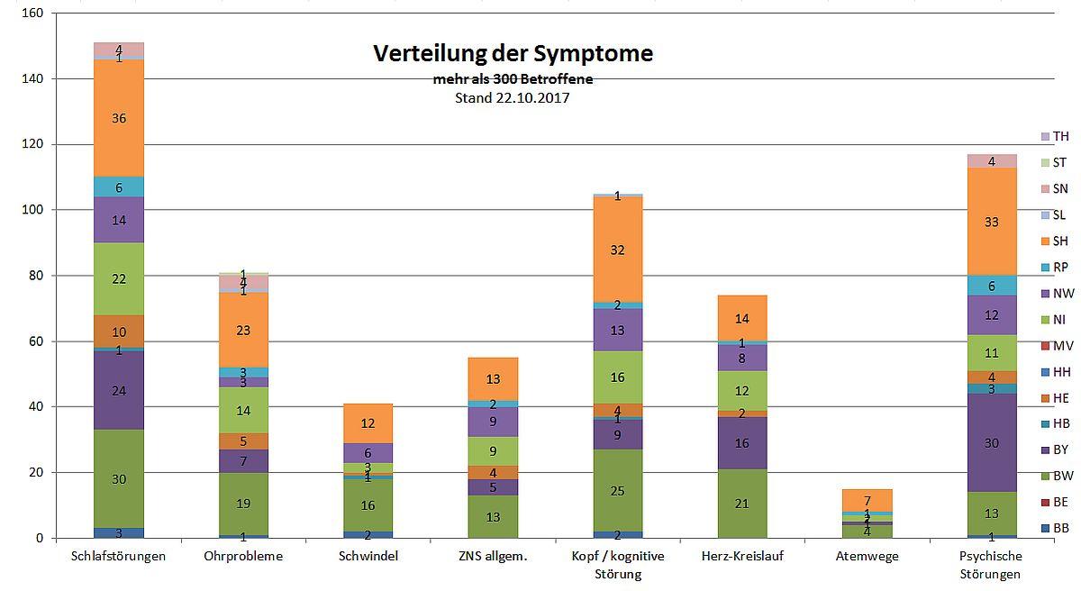 Verteilung der Symptome